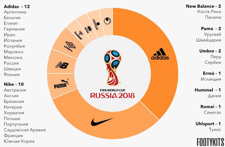 Спонсоры немецких футбольных клубов